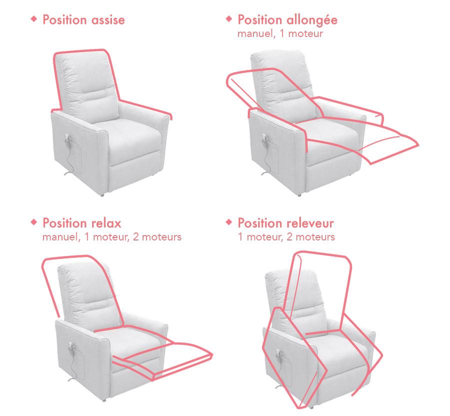 Positions fauteuils releveurs